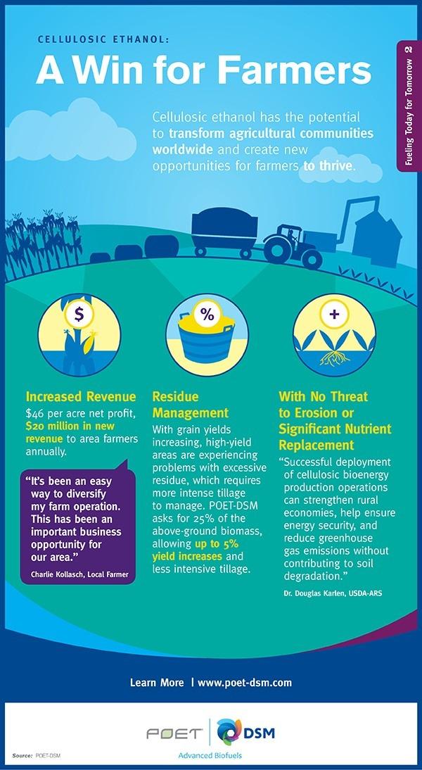 ASGK POET DSM Farmers Infographic