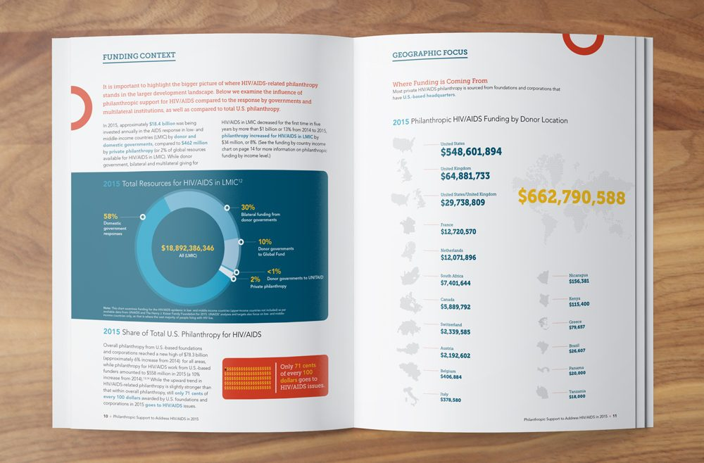 FCAA 2015 Annual Report Design Data Design