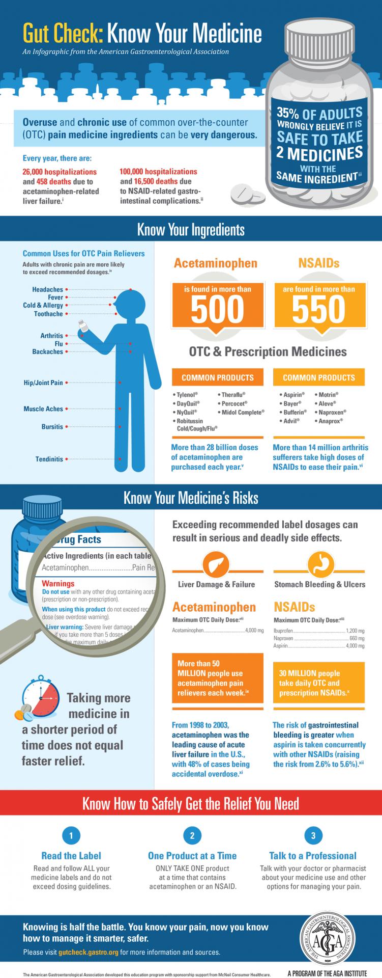 GYMR Medicine Infographic Design